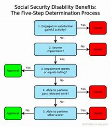 Social Security Disability Process Flow Chart Fivestepprocess Law Office Of Brendan Conley