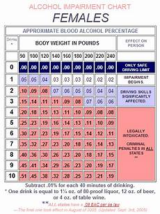 Alcohol Chart How Many Alcoholic Drinks Does It Take To Exceed The