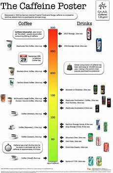 Caffeine Content Chart Quick Chart Compare Caffeine Amounts