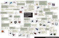 Which Football Team Should You Root For Picture Total