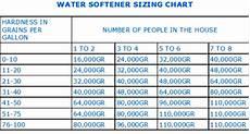 Water Storage Tank Size Chart Water Softener Sizing Chart