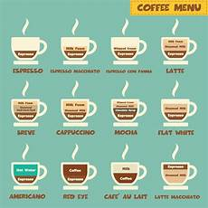 Different Types Of Coffee 5 Tips For Your Best Cup Of Coffee Coffee Menu Coffee