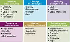Leadership Strengths And Weaknesses List Can You Spot Others Strengths Strengths Mcquaid