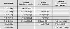 Science Diet Cat Food Feeding Chart Hill S Science Diet Healthy Development Kitten 7 Lb