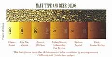 Malts Chart Varieties The Origins Part Three Colour