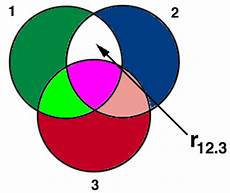 Partial And Semipartial Correlation Venn Diagram Partial And Semipartial Correlation