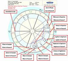 How To Read A Astrological Birth Chart Astrology Birth Chart Interpretation A Step By Step Guide
