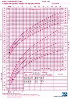 Growth Chart For Girls Age 9 Who Growth Chart Training Case Examples Cdc Length For
