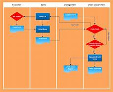 Editorial Process Flow Chart Examples Of Flowcharts Organizational Charts Network