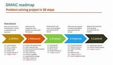 Six Sigma Dmaic How To Select The Right Dmaic Projects And Build Your