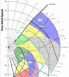 Sailing Wind Chart Sailing News Ultimate Sails