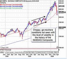 1999 Stock Market Chart Mdm Important Update Stock Market Timing Reports