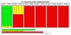 A1c And Glucose Chart Hemoglobin A1c Conversion Table Brokeasshome Com