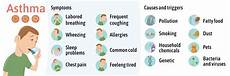 Asthma Signs And Symptoms What Can You Do To Prevent Asthma Island Medical Consultants