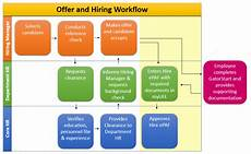 New Hire Flow Chart The Appointment Hiring Process Uf Human Resources