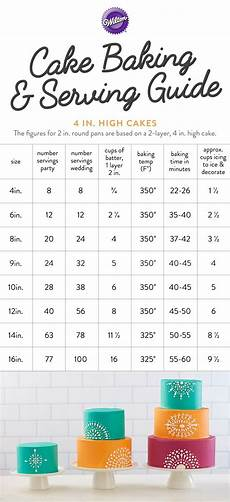 Wilton Cake Pan Serving Size Chart Cake Baking And Serving Guide Use This Handy Chart When
