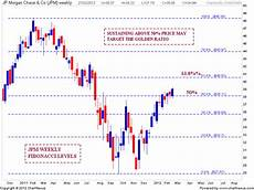 Jp Morgan Stock Chart Stock Market Chart Analysis Jp Morgan Chase Chart Analysis