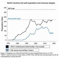 North Carolina Population Chart Only 40 Red Wolves Remain In The Wild In North Carolina As