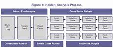Events And Causal Factors Chart Template Root Cause Analysis Incident Prevention Dedicated To