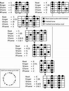 Acoustic Guitar Scale Chart Printable Guitar Scales Chart Guitar Chords Guitar