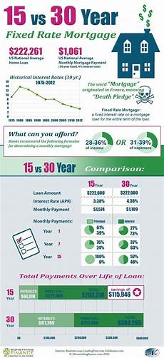 Mortgage Payment Chart 15 Year Vs 30 Year Mortgage Interesting Comparison We