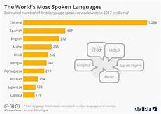 People First Language Chart Chart The World S Most Spoken Languages Statista