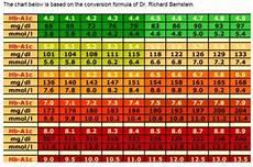 A1c And Glucose Chart Conversion Chart A1c Average Blood Glucose Level