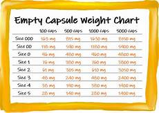 Capsule Chart Counting Capsules The Easy Way Fill Your Own Capsules