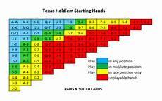 Texas Holdem Chart Texas Holdem Starting Hands Poker Starting Hands
