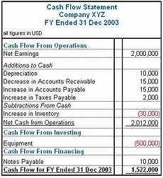 How To Create A Statement Of Cash Flows What Is Your Cash Flow Statement Telling You