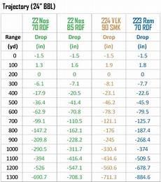 Nosler Bullet Coefficient Chart 22 Nosler Nosler Bullets Brass Ammunition Amp Rifles