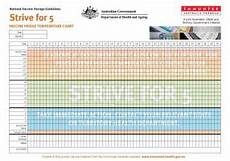 Vaccine Temperature Monitoring Chart Strive For 5 Vaccine Fridge Temperature Chart Poster