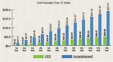 Cost Of Led Lighting Learn About Led Bulbs Dominion Electric