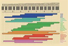 Instrument Frequency Chart Eq Chart Of Instrument S Frequency Ranges Musician Band