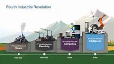 4th Industrial Revolution Human Rights In The Fourth Industrial Revolution Industry