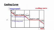 Cooling Curve Ap Video 10 6 Intro To Heating Cooling