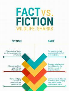What Type Of Chart To Use To Compare Data What Are The 9 Types Of Infographics Infographic