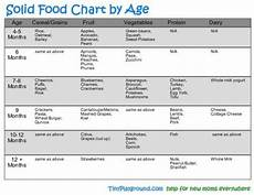 Introducing Solids Chart Solid Food Chart By Age Baby Food Pinterest Charts
