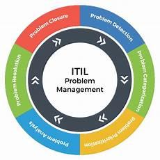 Problem Management Problem Management Software Itsm Tool Itil Compliant