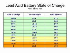 12v Agm Battery Voltage Chart Battery State Of Charge Calculation