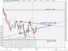 Tata Steel Share Price Today Chart Centaur Investing Technical Stock Analysis Tata Steel
