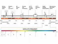 Cable Tv Frequency Spectrum Chart Cable Satellite Iptv Amp Ott Streaming What S The