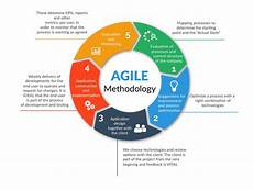 Agile Sdlc Implementation Project Management Methodologies Techforce