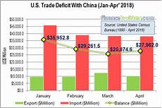 Us Trade Deficit Chart 2018 Us 119 050 900 000 Trump Fighting A Losing Battle As