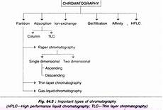 Types Of Chromatography Top 6 Tools Of Biochemistry Their Principles And Applications