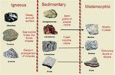 Rock Characteristics Chart How To Classify Rocks Rock Cycle