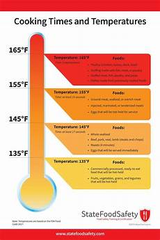 Foodi Cooking Chart Cooking Times And Temperatures
