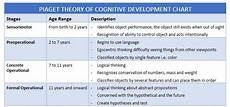 Piaget Theory Of Cognitive Development Chart Cognitive