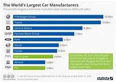 Ranking Chart Maker Chart The World S Largest Car Manufacturers Statista
