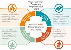 Voya Financial Customer Service About Corporate Responsibility About Voya Financial